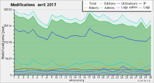 Graphique des modifications avril 2017