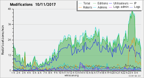 Graphique des modifications 10 novembre 2017